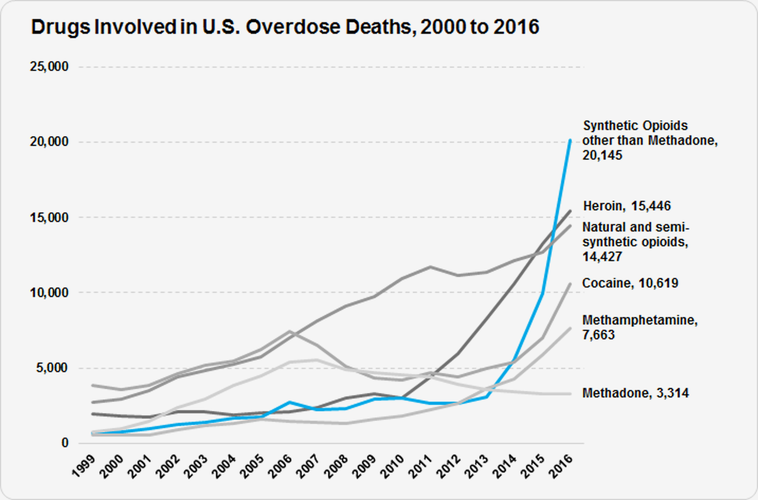 A line graph showing an increase in overdose deaths from 5 opioids from 2000-2016.