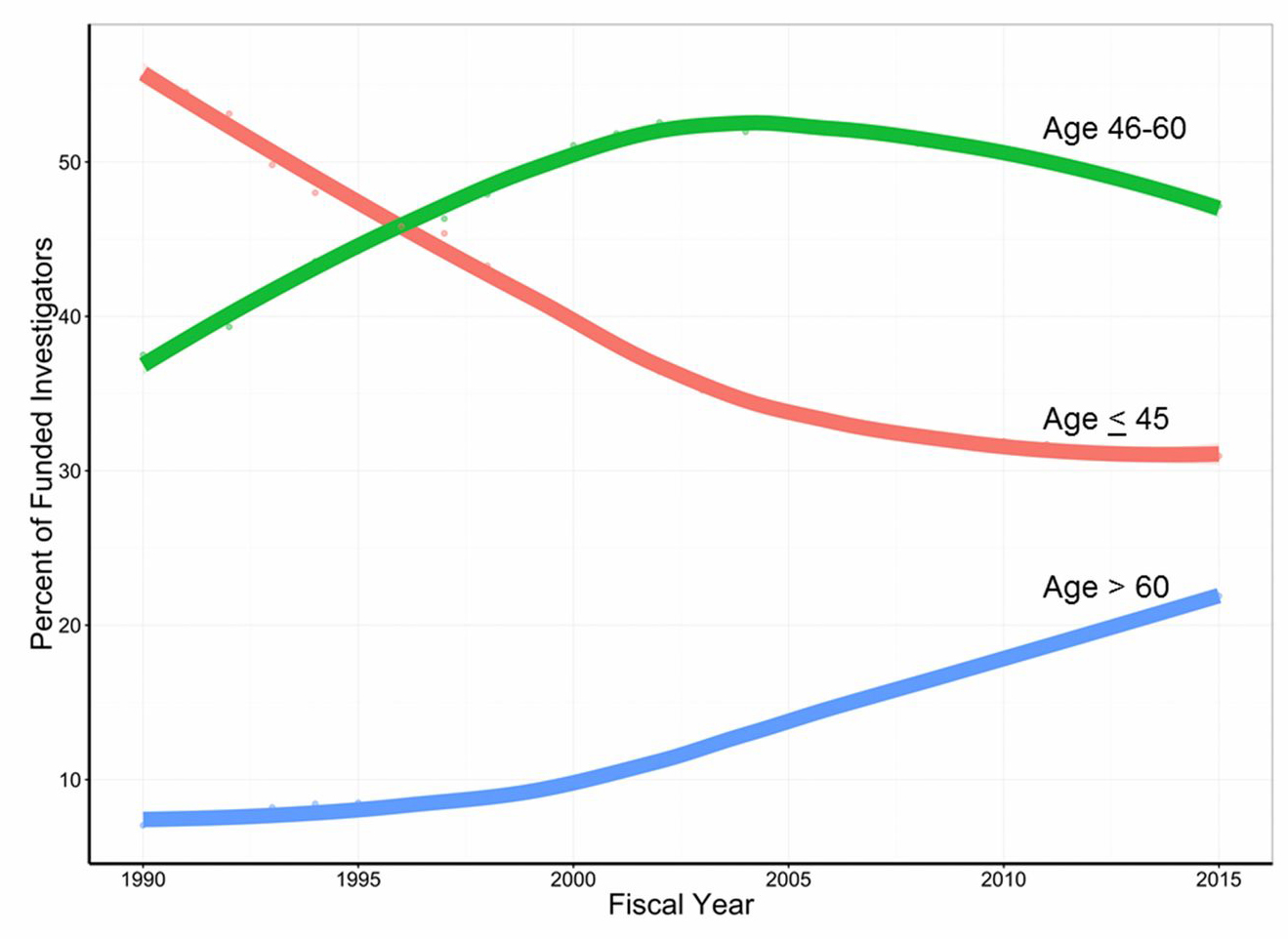 Graph showing percentage of NIH-funded investigators over 60 years—those earning research-project and other substantive NIH awards—has risen significantly compared with other age groups.