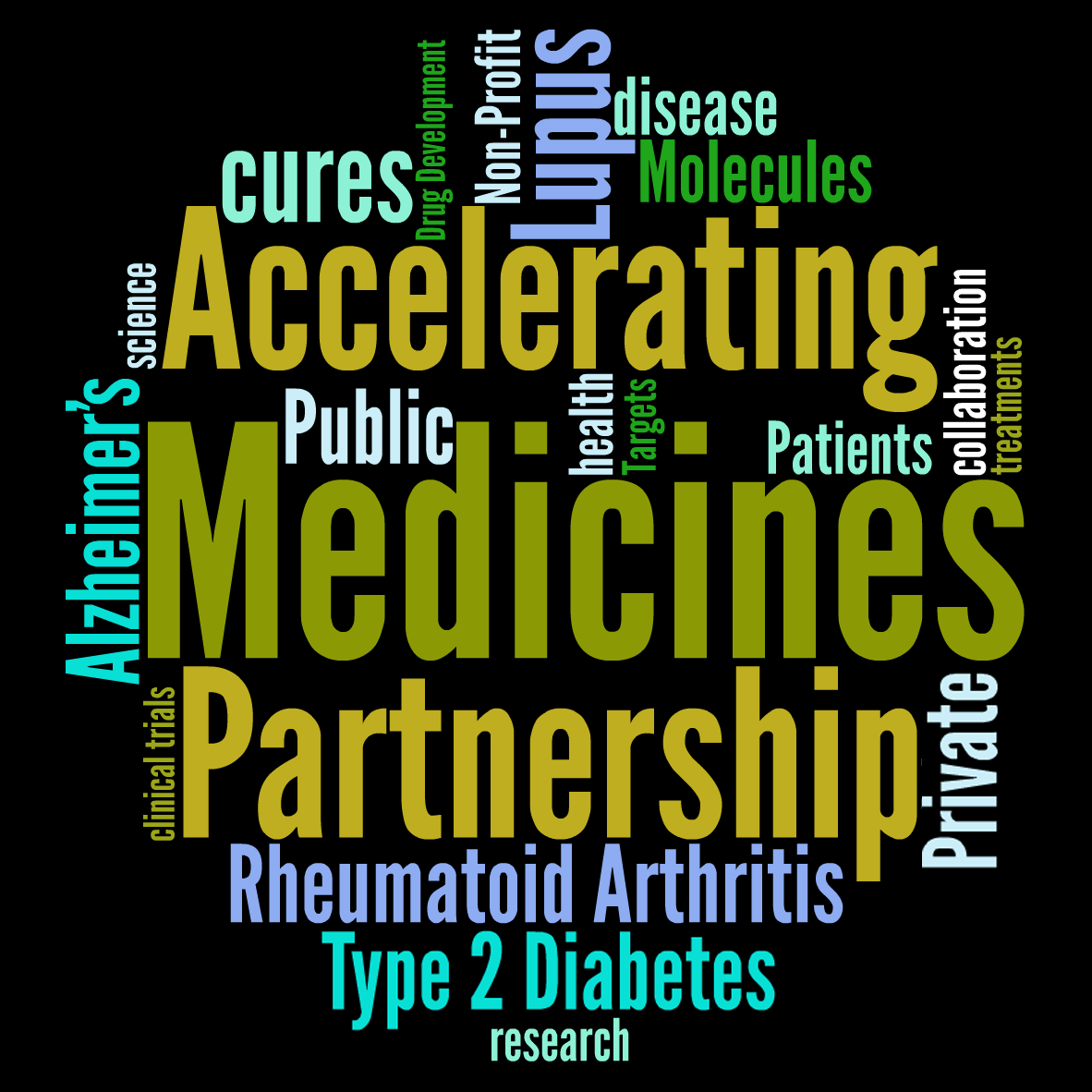 Accelerating Medicines Partnership tag cloud