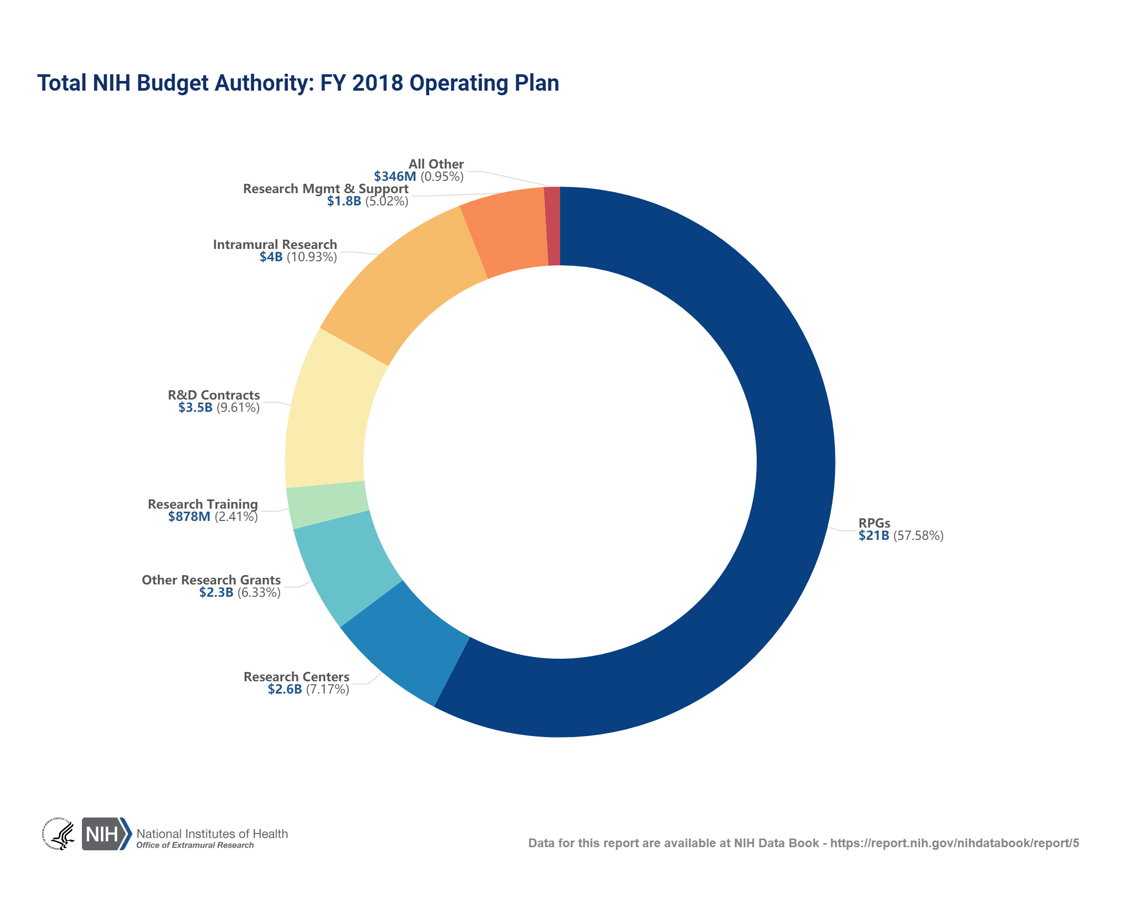 funding mechanisms, intramural research, and staff/operating expenses