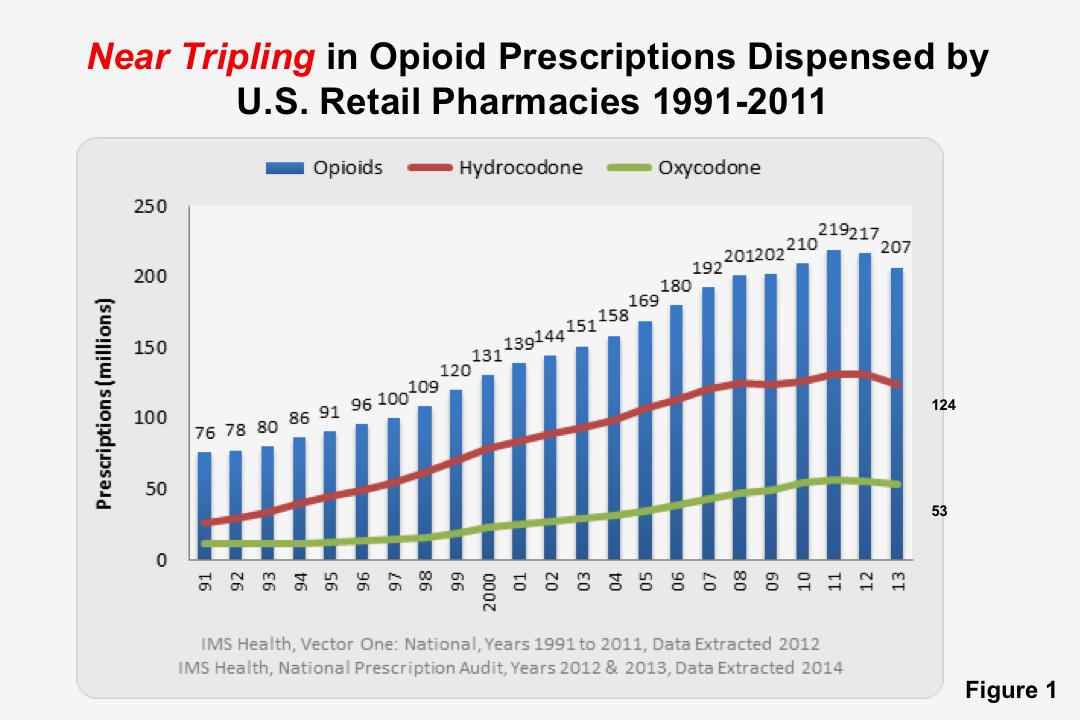 Opioid Prescriptions Dispensed by US Retail Pharmacies 1991-2011.
