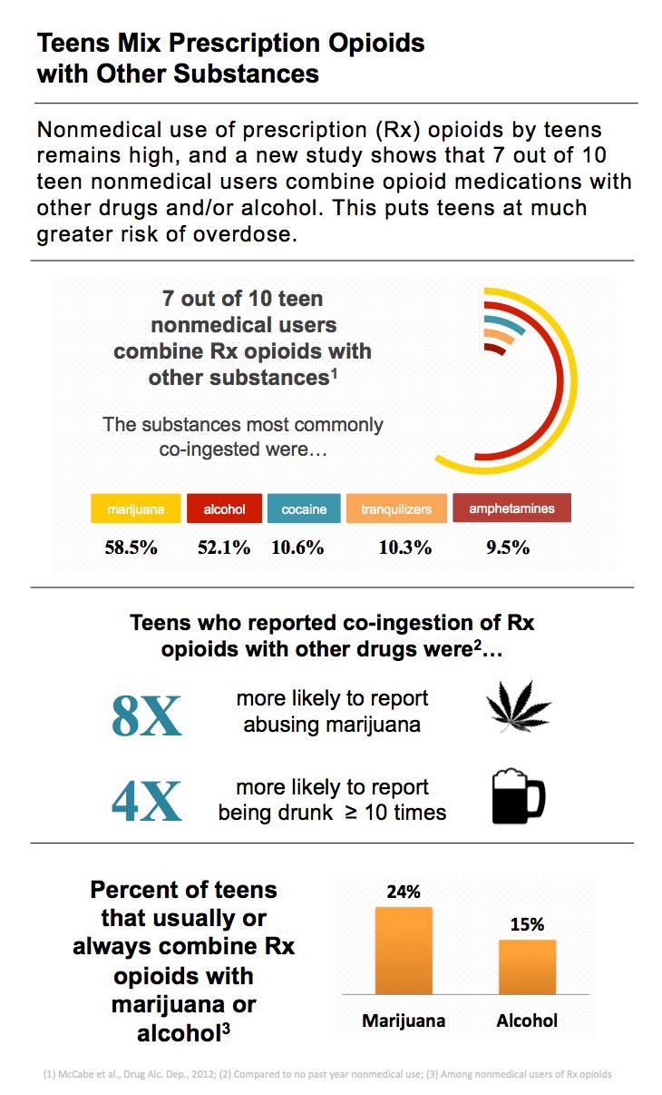 Teens Mix Prescription Opioids with Other Substances