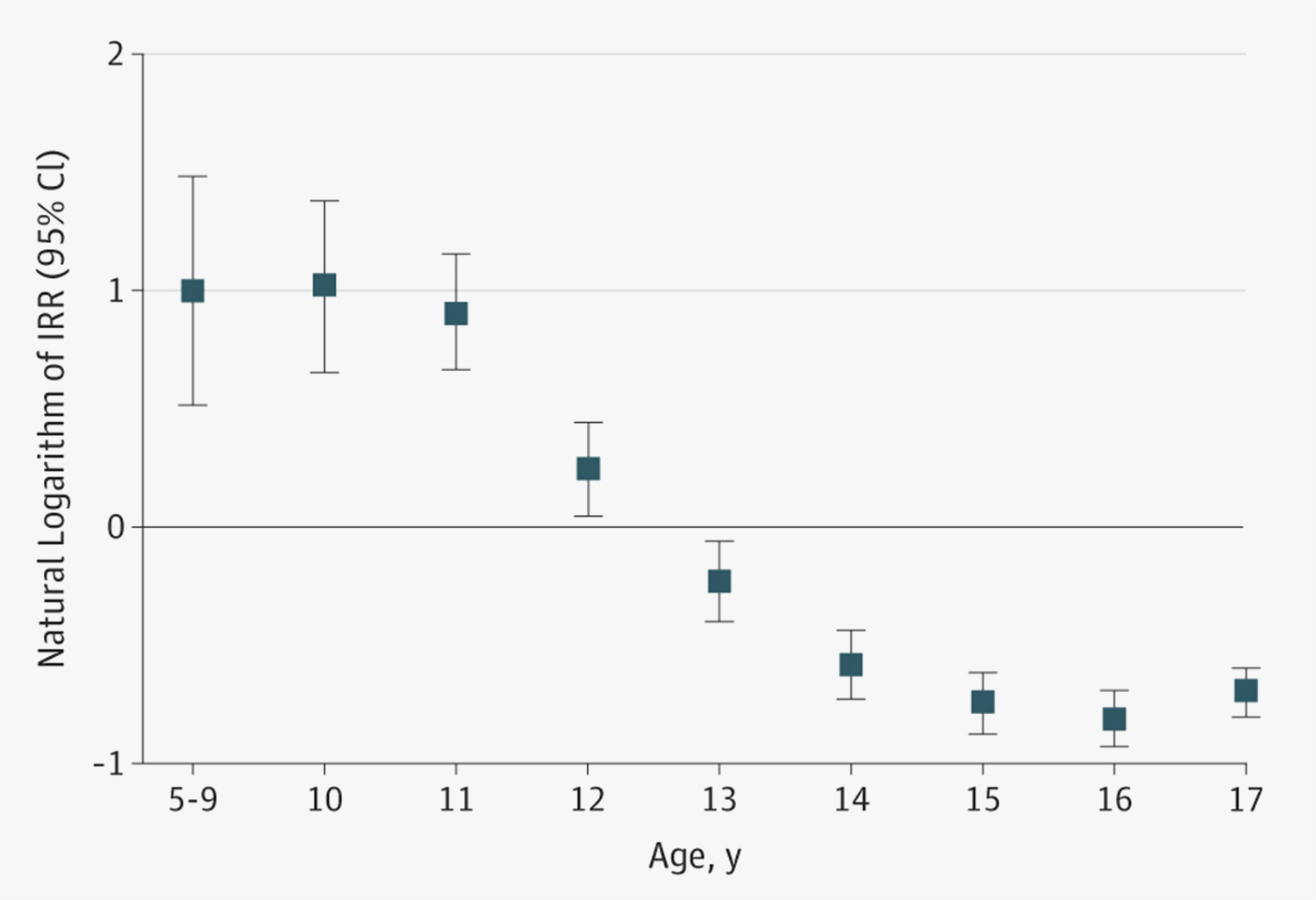 Image showing age-specific incidence rate ratios for suicide