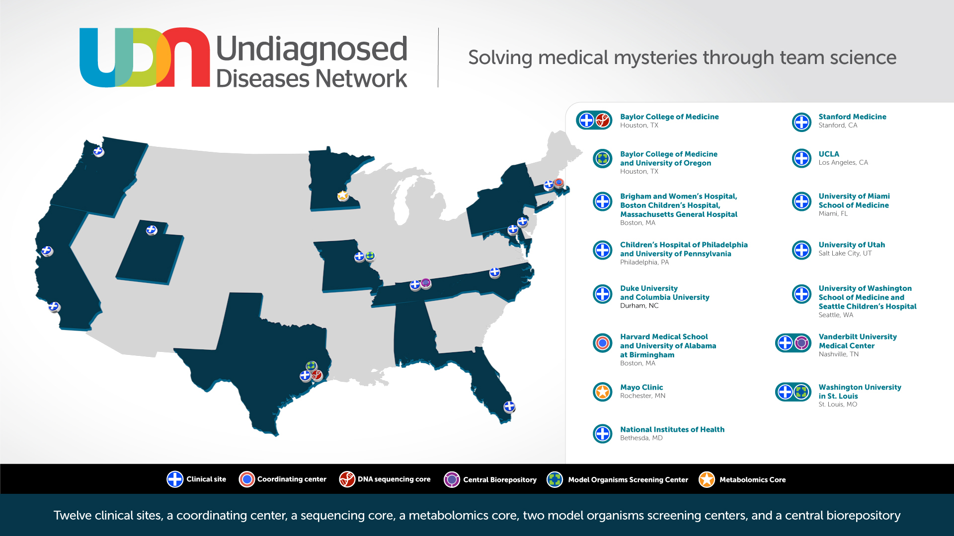The NIH Undiagnosed Diseases Network expands | National
