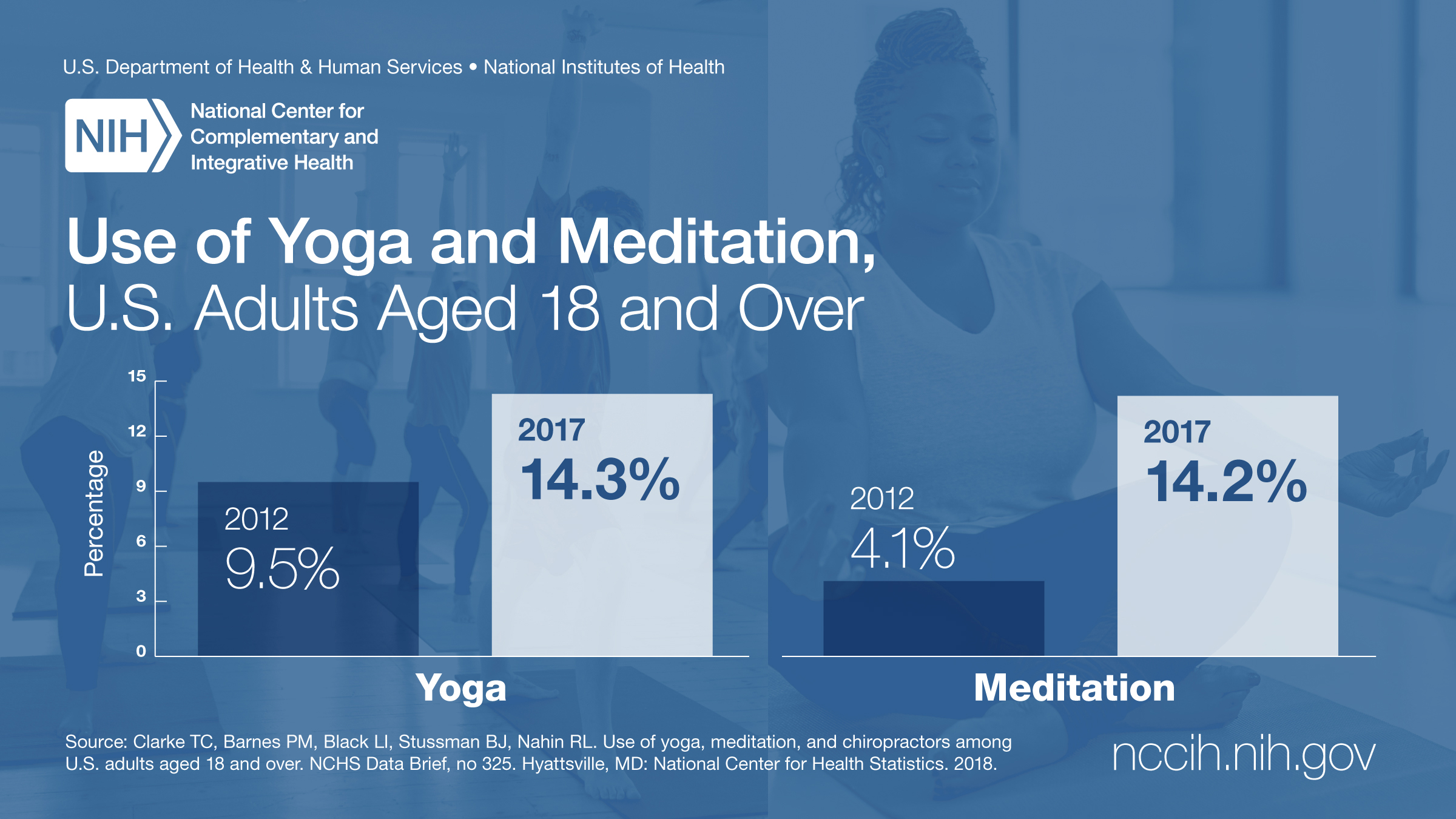 Graphic showing rising levels of yoga and meditation