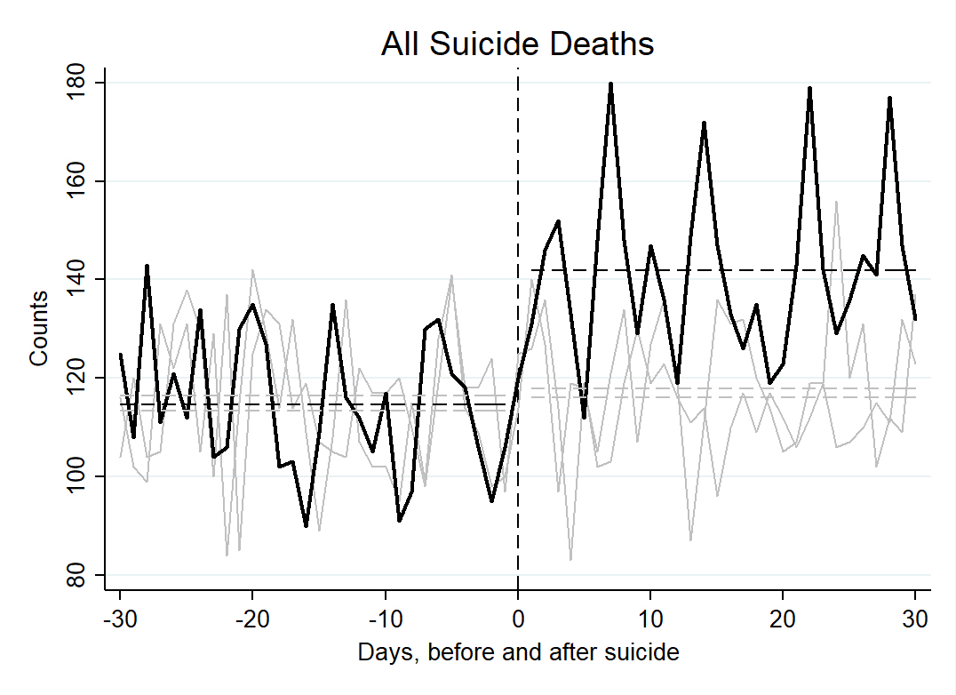 All suicide deaths in the United States in the 30-days before and after August 11: 2012, 2013, and 2014. The day of Robin Williams' suicide (August 11) is marked by the vertical dashed line. 2014 suicides are drawn in black; 2012 & 2013 in grey. Horizonta