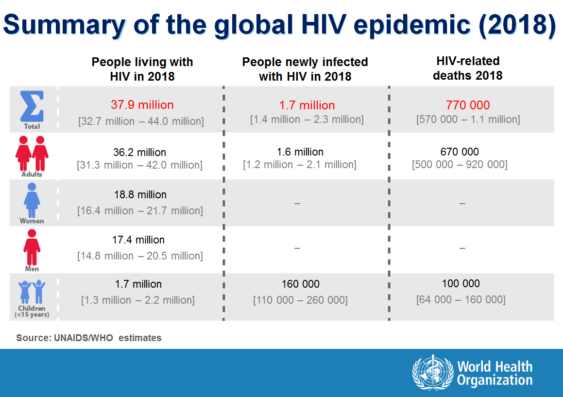 Summary of the global HIV Epidemic 2018
