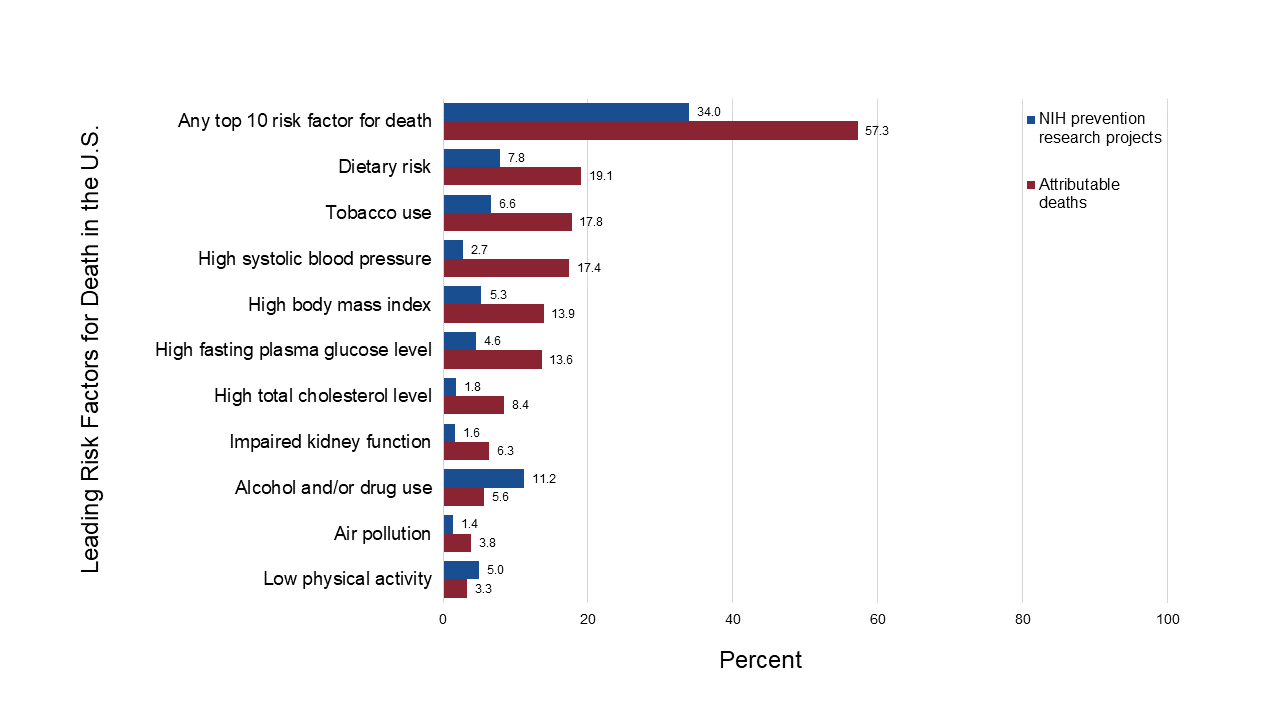 Graph showing NIH prevention research
