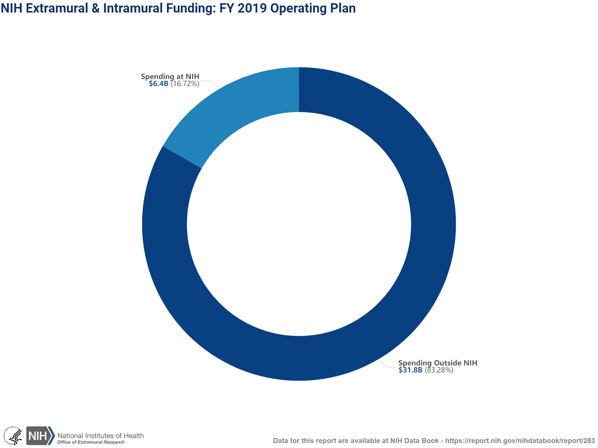 Percentage of NIH's FY 2019 budget for extramural research funding versus spending at NIH.