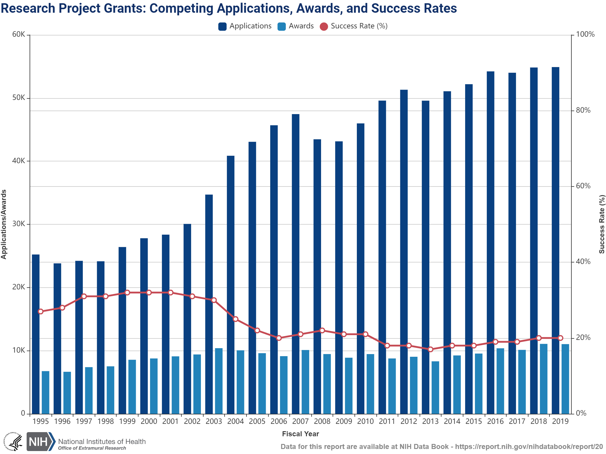 Percentage of reviewed grant applications that receive funding on a fiscal year basis, and number of applications and awards.
