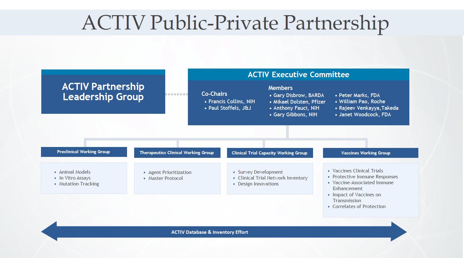 ACTIV Public-Private Partnership