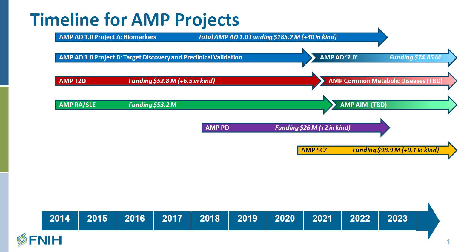 AMP timeline