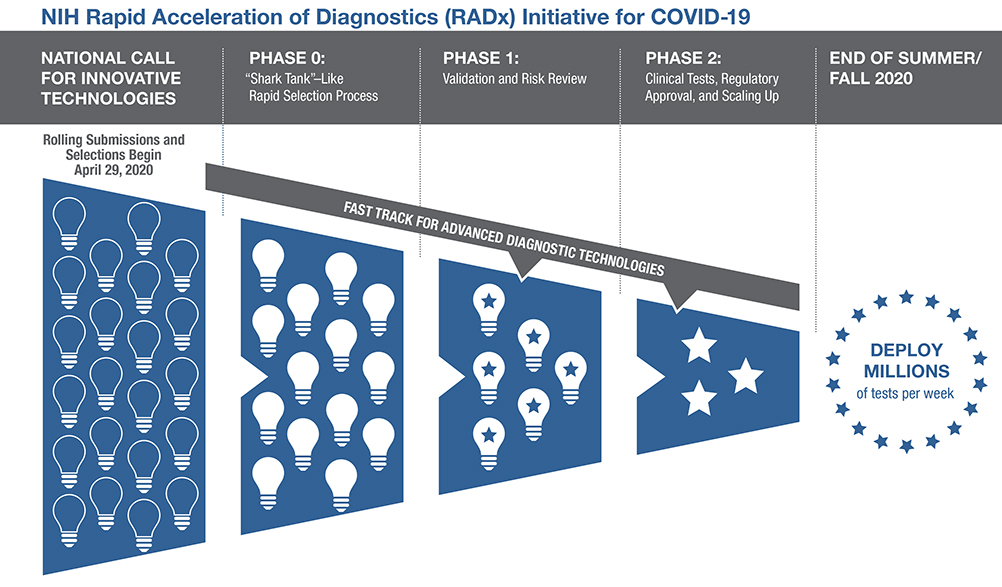 Phases of the RADx Initiative