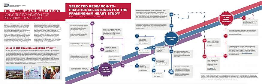 Screenshot of the Framingham Heart Study