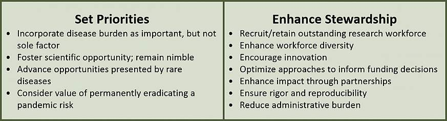Set Priorities and Enhance Stewardship.