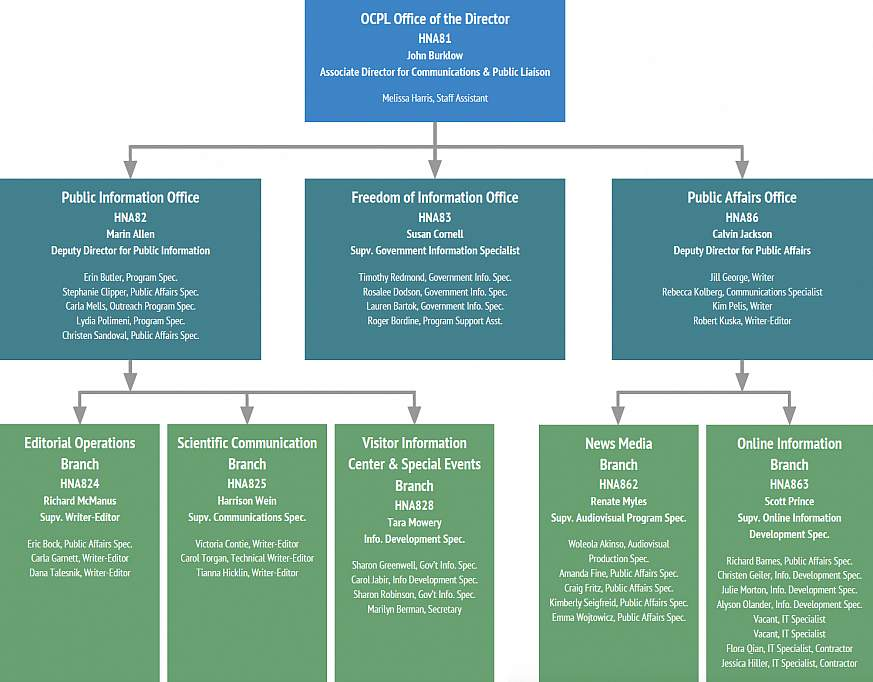 A graphical tiered organization chart for the OD Office of Communications and Public Liaison.