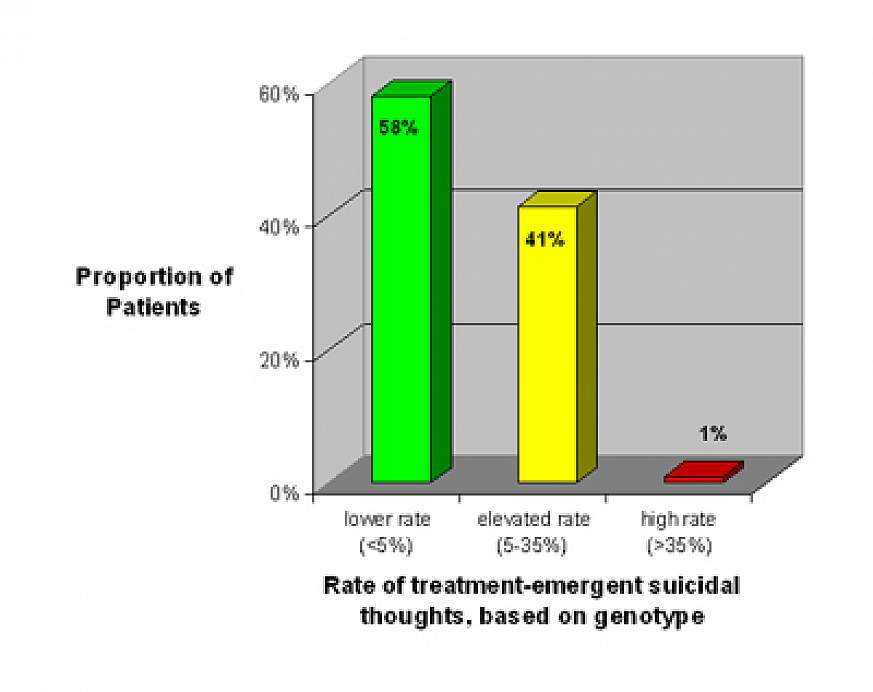 Bar graph showing rate of treatment-emergent suicidal thoughts, based on genotypes.