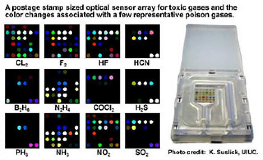 Image of an optical sensor array with sampled color changes associated with poison gases