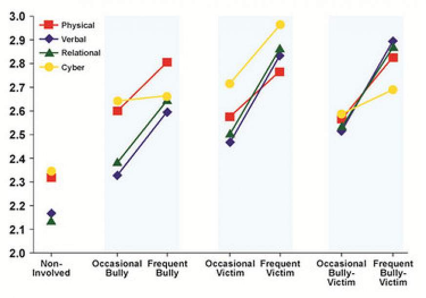 Graph showing depression levels related to bullying