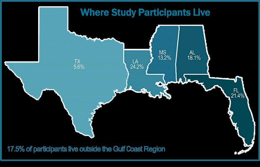 Map showing Texas (5.6%), Louisiana (24.2%), Mississippi (13.2%), Alabama (18.1%), and Florida (21.4%).