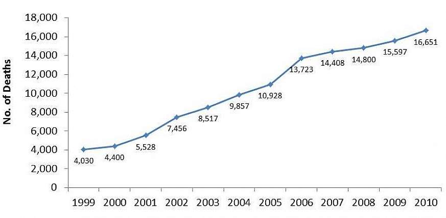 Graph showing a steady increase from 1999-2010.
