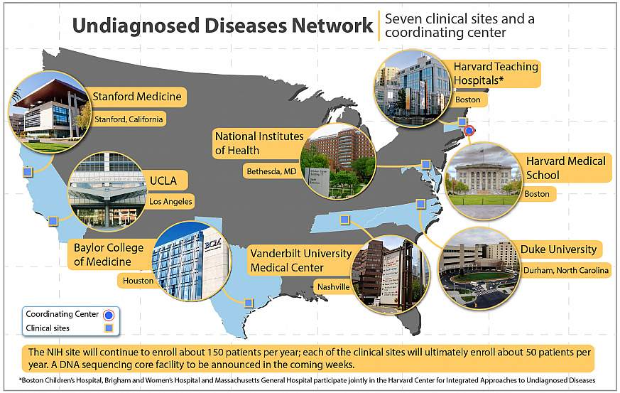 NIH names new clinical sites in Undiagnosed Diseases Network