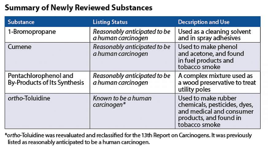 Chart detailing substances in the report