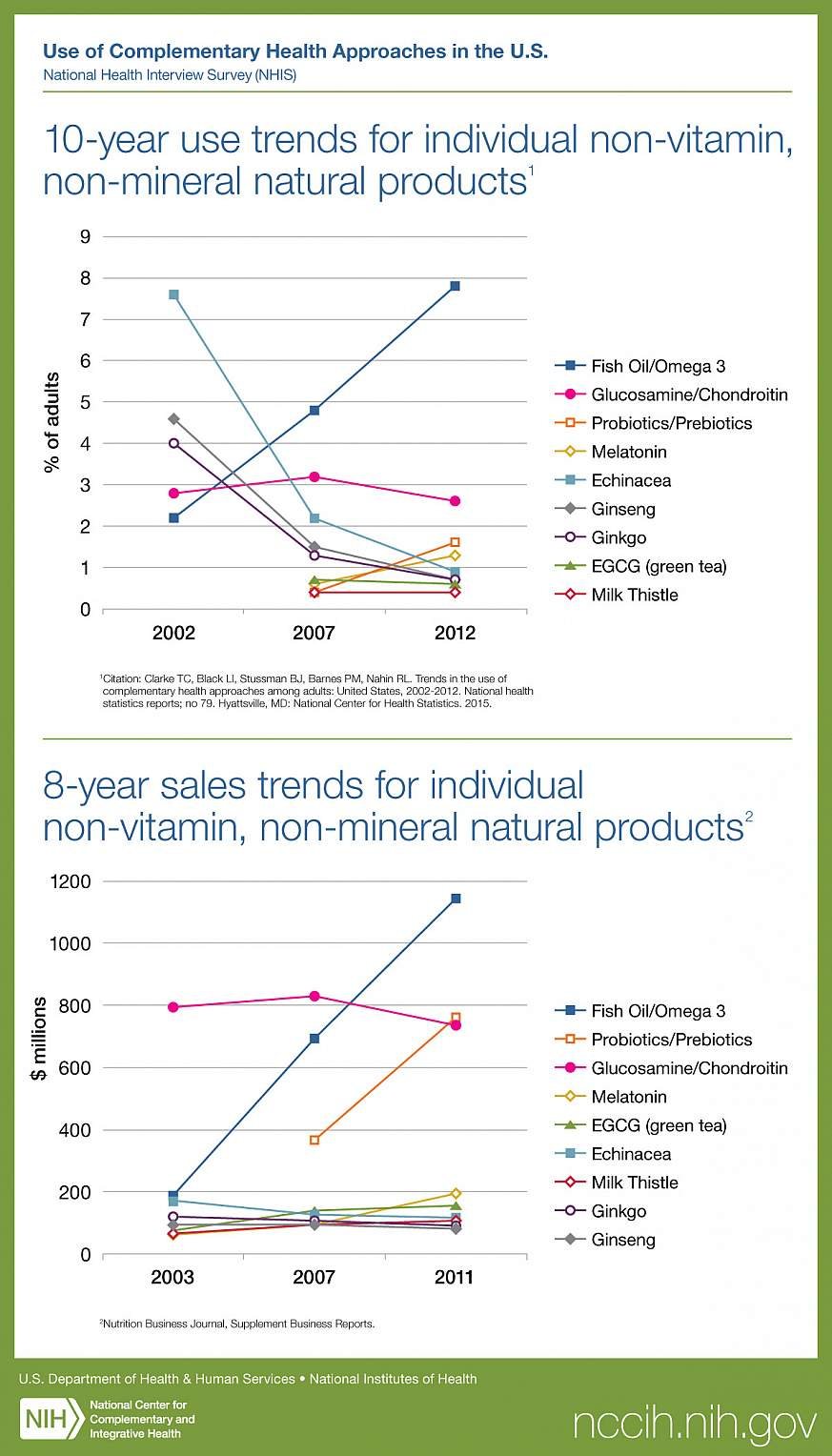 Chart showing natural supplement use.