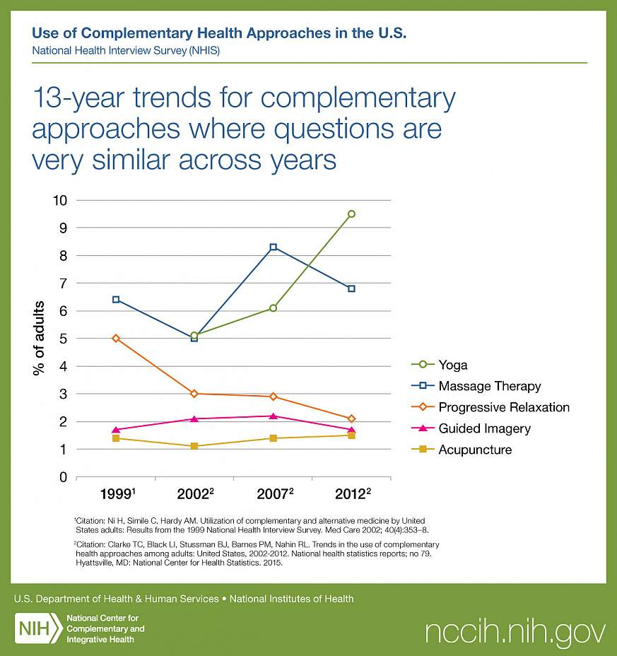 Chart of complementary approaches.