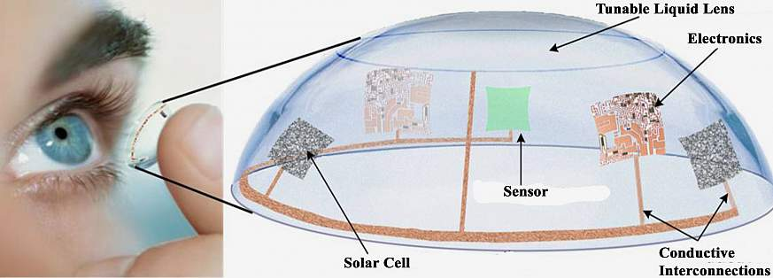 illustration of advanced contact lenses