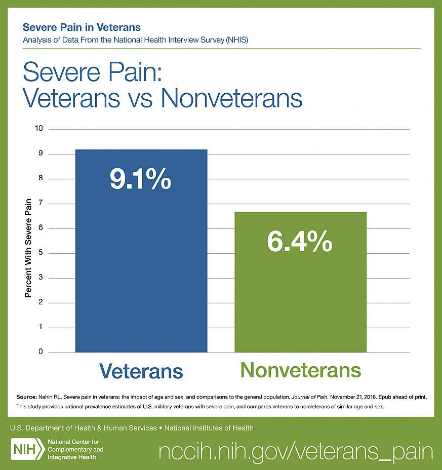 Graph of reported severe pain