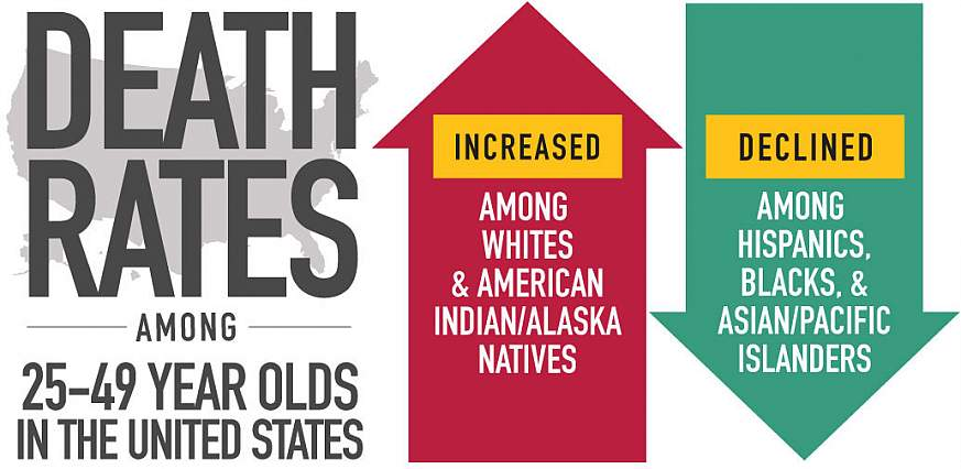 US death rates rise among whites and American Indians, fall among Hispanics, blacks and Asian/Pacific Islanders