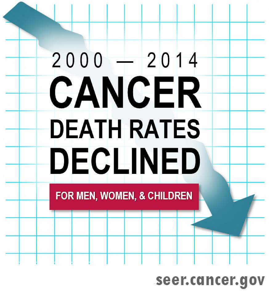 Annual cancer report
