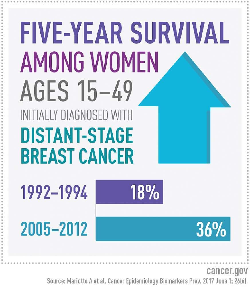 Metastatic breast cancer prevalence factoid