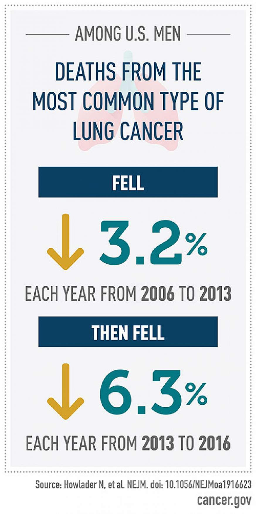 infographic reads: Among U.S. Men deaths from the most common type of lung cancer fell 3.2% each year from 2006 to 2013 then fell 6.3% each year from 2013 to 2016.