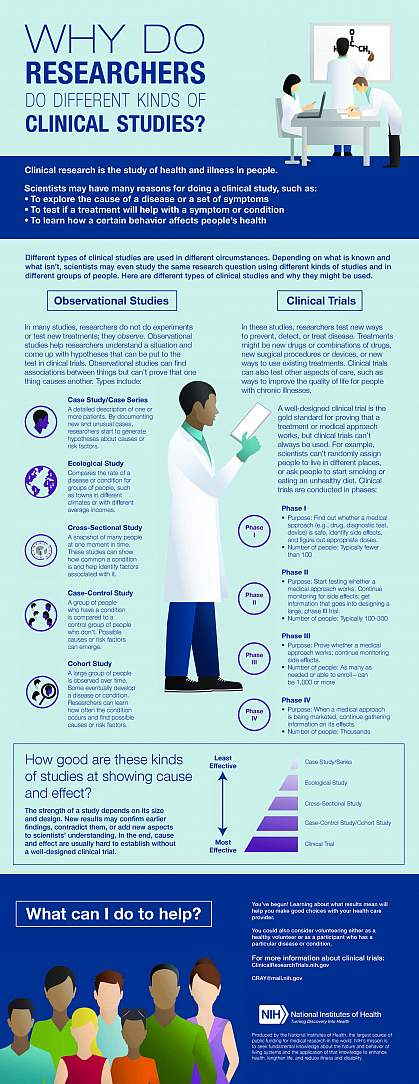 Clinical Trials Guide