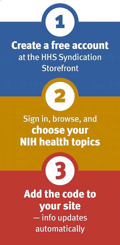 1) Create a free account at the HHS Syndication Storefront. 2) Sign in, browse, and choose your NIH health topics. 3) Add the code to your site - info updates automatically.