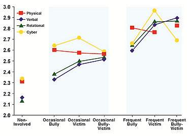 Graph showing depression levels of victims of cyber bullying