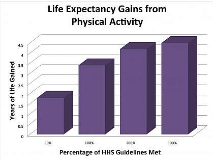 Bar chart of life expectancy gains