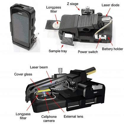 Phone/microscope diagram