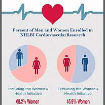 NHLBI Heart Research