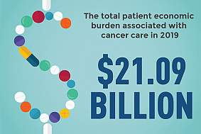 Annual Report to the Nation Part 2: Patient economic burden of cancer care more than $21 billion in the United States in 2019