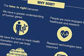 Precision Medicine Infographic - Close-up
