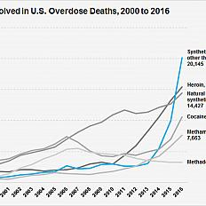 Drugs Involved in U.S. Overdose Deaths - Among the more than 64,000 drug overdose deaths estimated in 2016, the sharpest increase occurred among deaths related to fentanyl and fentanyl analogs (synthetic opioids) with over 20,000 overdose deaths.