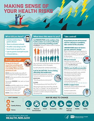 Infographic: Making Sense of Your Health Risks