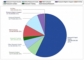 Percentages of NIH's FY 2017 budget for extramural research funding mechanisms, intramural research, and staff/operating expenses.
