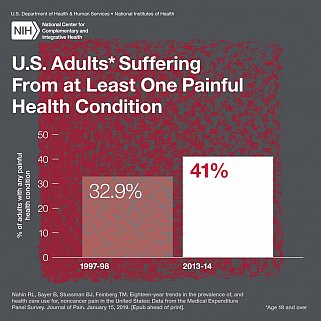 The number of U.S. adults suffering from at least one painful condition has increased.