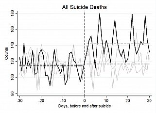 All suicide deaths in the United States in the 30-days before and after August 11: 2012, 2013, and 2014. The day of Robin Williams' suicide (August 11) is marked by the vertical dashed line. 2014 suicides are drawn in black; 2012 & 2013 in grey. Horizontal dashed lines represent 30-day averages pre and post suicide.