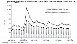 Daily calls to the National Suicide Prevention Lifeline (including Veterans Crisis Line) initiated and answered, August 3 to September 7, 2014.