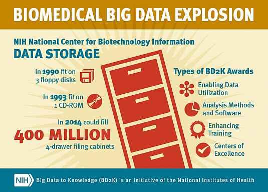 Image showing growth of NCBI data storage